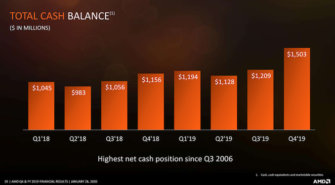 AMD Q4 and FY2019 Earnings Slides19_575px.png